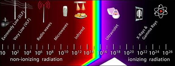Ultraviolet Light Definition