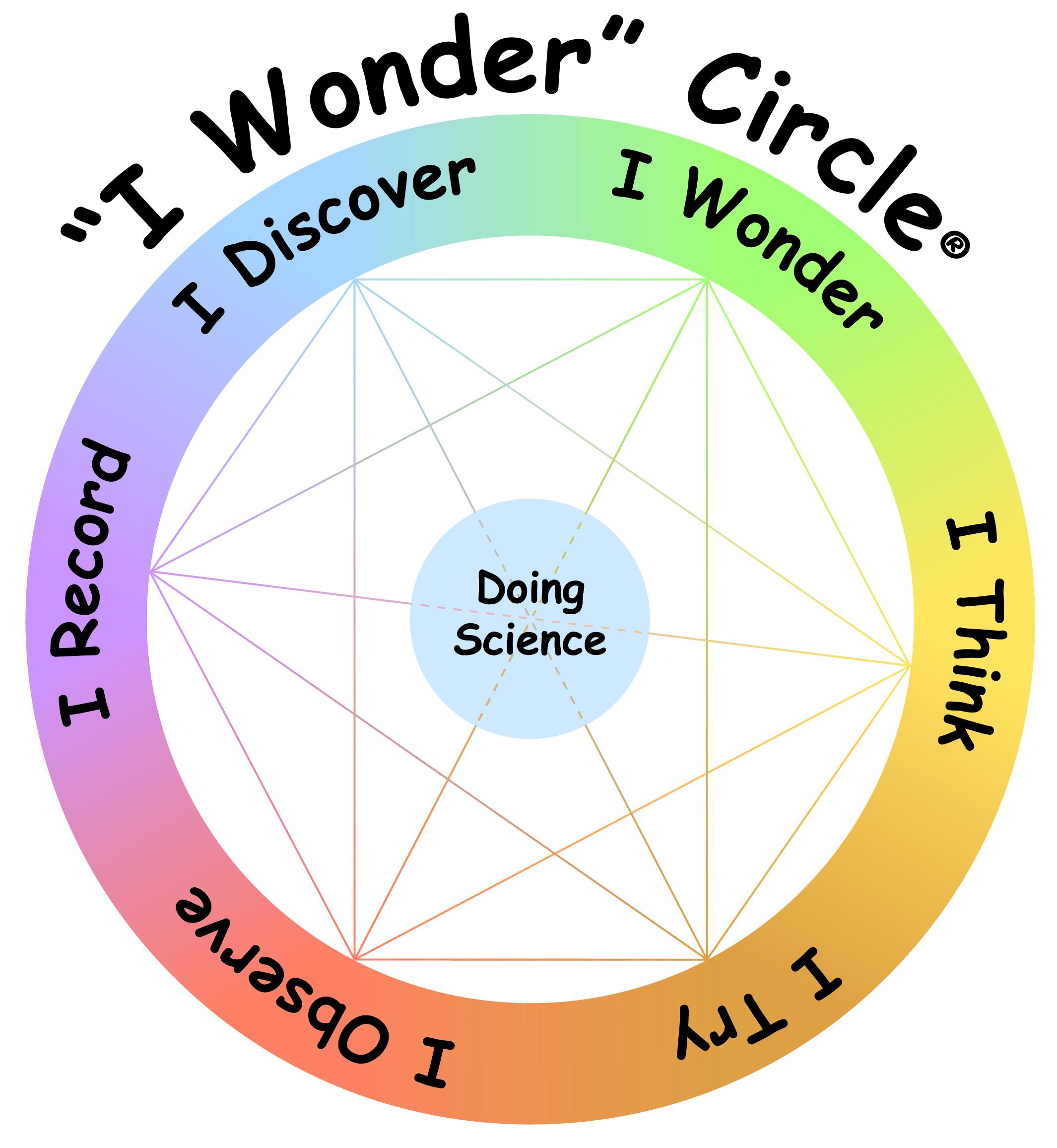 World Class Inquiry Science