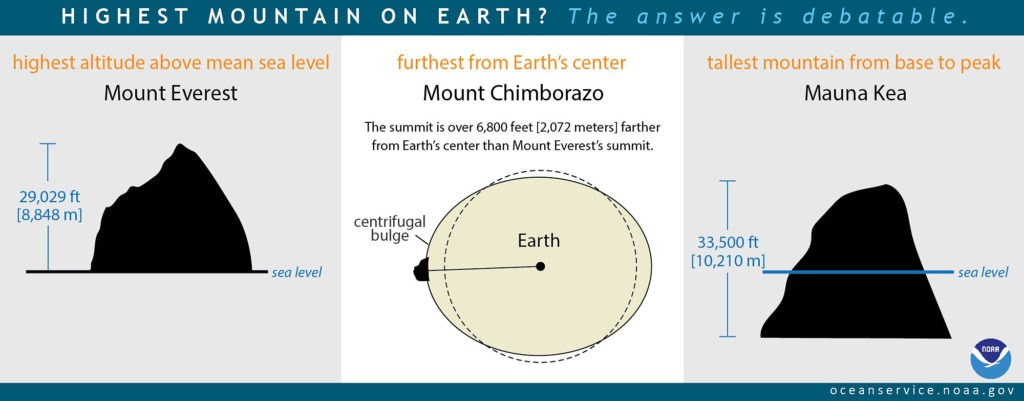 NOAA info graphic on the highest mountains on earth