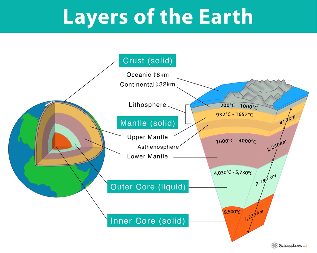Layers Of The Earth Facts Definition Composition Amp Diagram