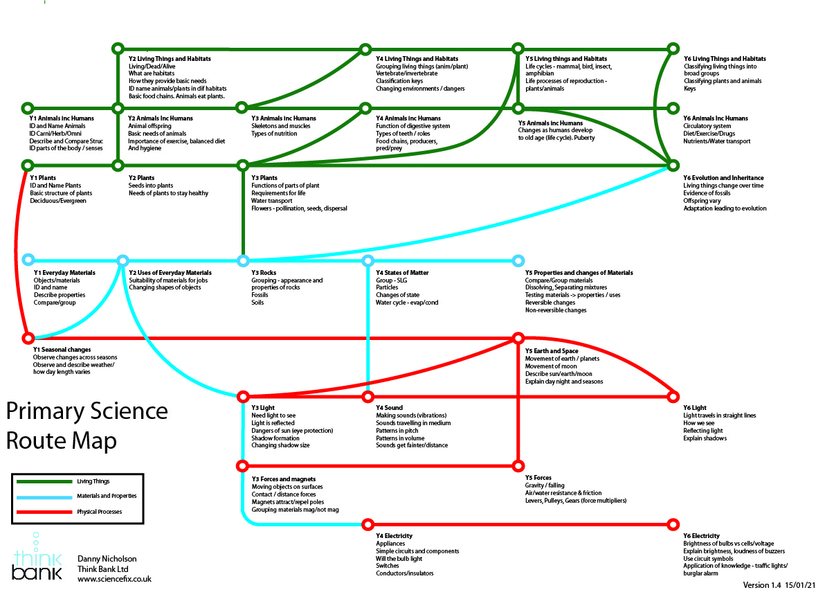Primary Science Curriculum Route Map - Danny Nic's Science Fix