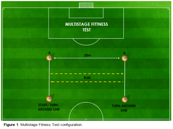 Multistage Fitness test beep test 20m shuttle test science for sport