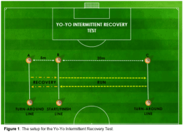 Figure 1 - The setup for the Yo-Yo Intermittent Recovery Test