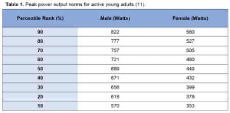Table 1 - Peak power output norms for active young adults Wingate Anaerobic Test - Science for Sport