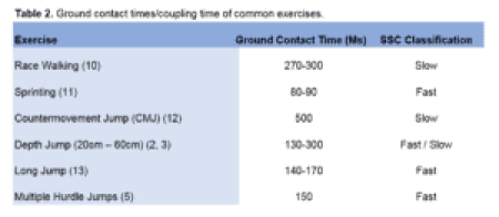 Table 2 - Ground contact times-coupling times of common exercises Incremental DJ-RSI test