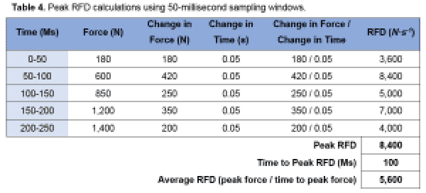 science for sport Rate of Force Development RFD