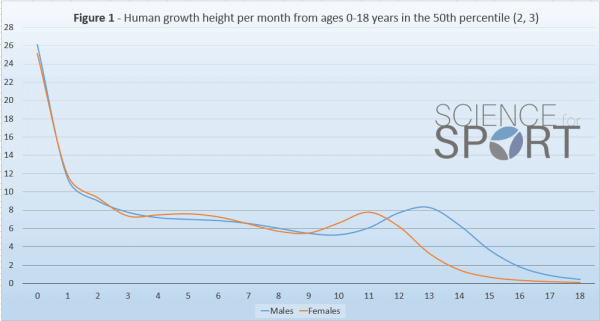 Peak height velocity science for sport