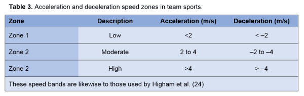 Table 3 - Acceleration and deceleration speed zones in team sports