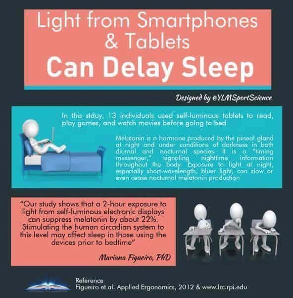 Light from Smartphones and Tablets Can Delay Sleep