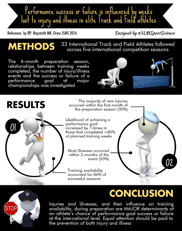 Performance success or failure is influenced by weeks lost to injury in elite track and field