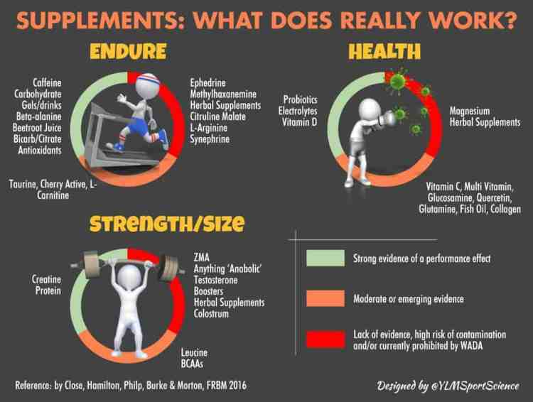 Supplements for endurance, strength size and health - what does REALLY work
