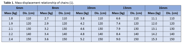 Table 1 - Mass-displacement relationship of chains