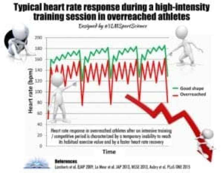 Typical heart rate response during high-intensity training in overreached athletes