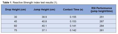 Table 1 - Reactive Strength Index test results