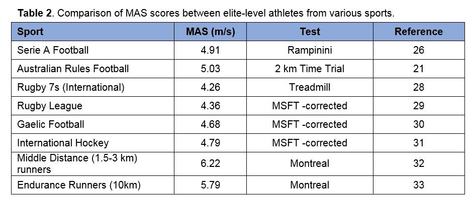 Table 2 Comparison Of Mas Scores Between Elite Level