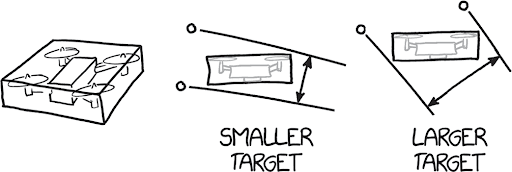 three illustrations. from left to right: a drone in a three-dimensional box, drone in a rectangular 2D box with two lines running parallel to each other touching two of the end points of the box with the words