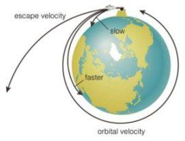Orbital and escape velocity