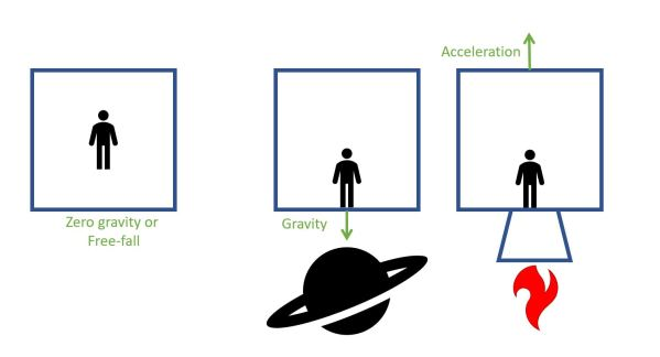 The equivalence principle