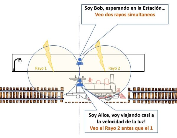 Thought experiment - Doble relámpago.