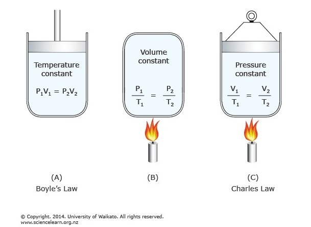 The general gas law — Science Learning Hub