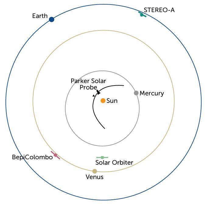 Sun orbit diagram