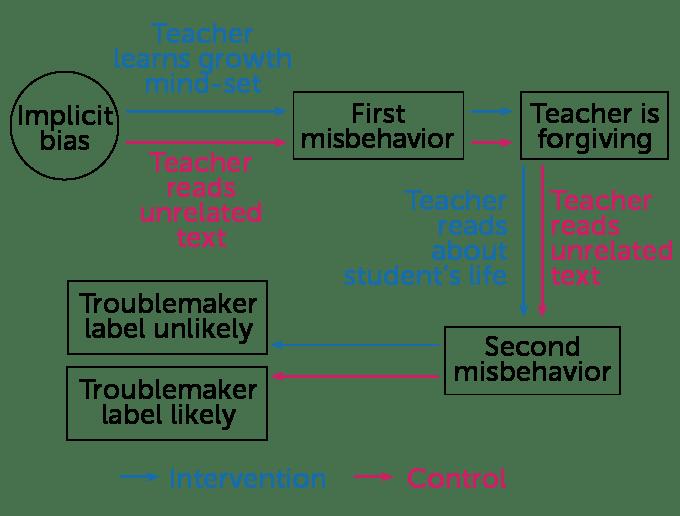 Testing the growth mind-set