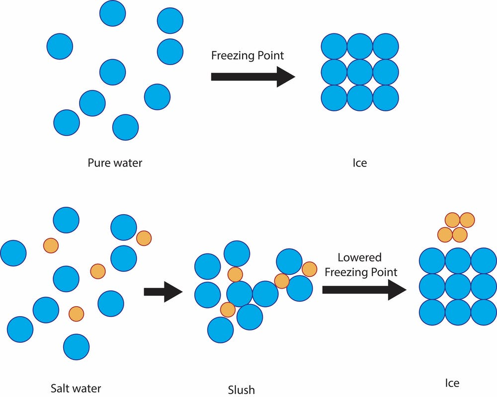 a diagram showing how salt lowers the freezing point of water