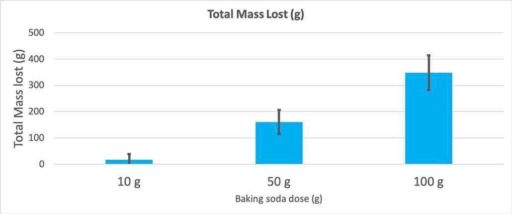 a graph showing the total mass lost for each amount of baking soda used