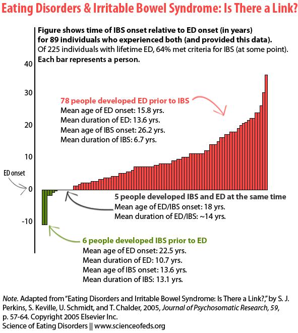 Perkins et al. 2005 - Figure-1