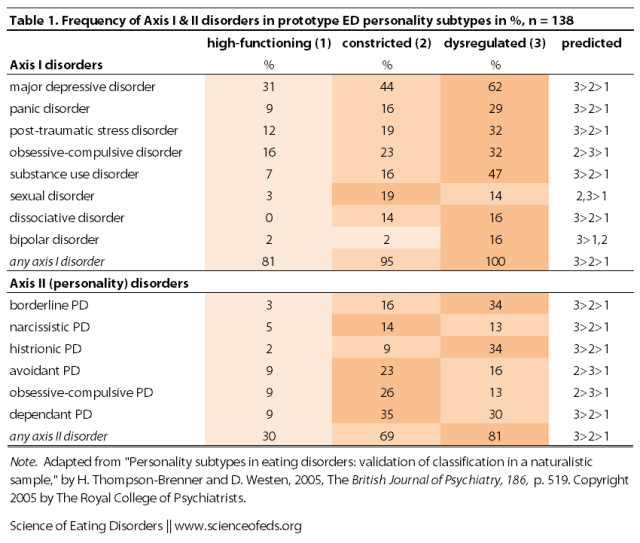 Thompson-Brenner - 2005 - Table 1 Adapted