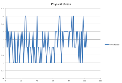 Monitoring Training Stress loads- A look at workload data before a 29:04 10k