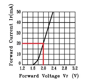 LED_forward_voltage_vs_forward_current