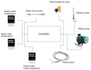 heater_plan_controller