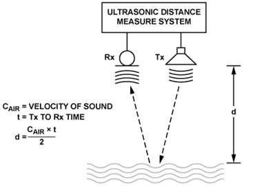 ultrasonic echolocation_principle
