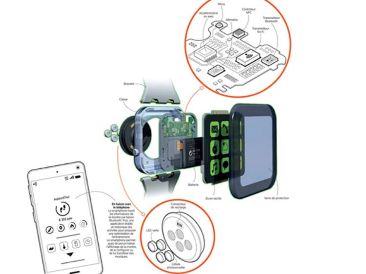 [GUIDE] :  How does a smartwatch work?  Part two