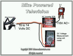 Media player video clip of human powered bike generator