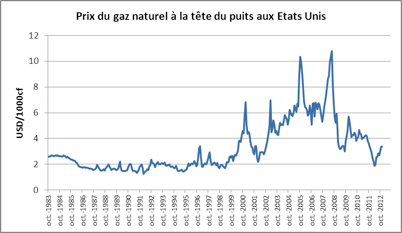 Graphique 2 : prix du gaz naturel à la tête du puits aux Etats-Unis