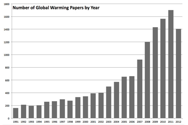 Aantal publicaties over 'global warming' en 'global warming climate'.