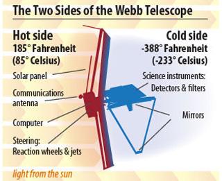 Zo houdt de telescoop het hoofd koel. Afbeelding: NASA.
