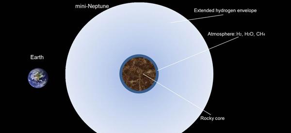 De aarde naast een superaarde. Afbeelding: H. Lammer.