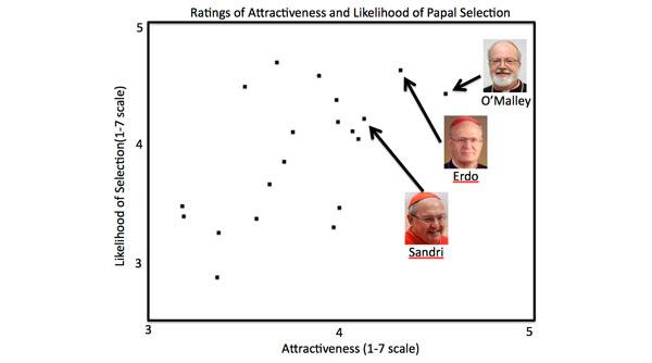 De resultaten van het onderzoek. Afbeelding: WM.edu.