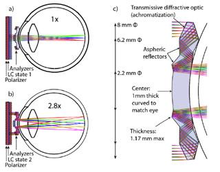 A. Normaal beeld (1x). B. Ingezoomd beeld (2,8x). C. Hier is goed te zien hoe de spiegels in de contactlens zijn opgesteld.