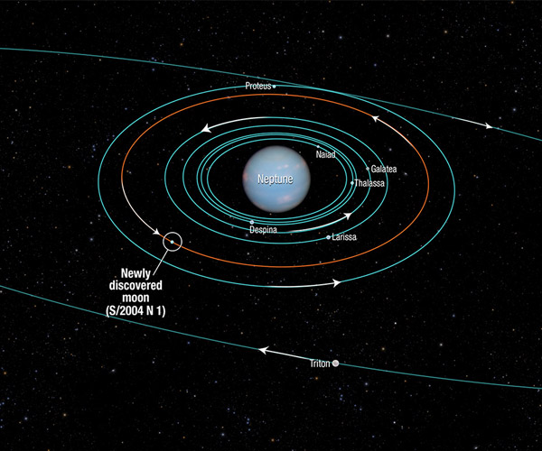 De baan van de ontdekte maan. Afbeelding: NASA / ESA / A. Feild (STScI).