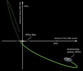 Deze kaart toont de route van het Andromedastelsel (gele lijn). Op de as vond tien miljard jaar geleden de botsing plaats.