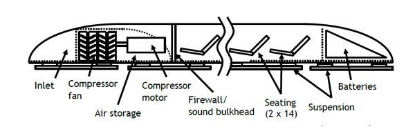 Aan boord van de capsule bevindt zich een compressor. Deze produceert onder meer het kussen van lucht waarop de capsule zich bevindt. Afbeelding: Elon Musk.