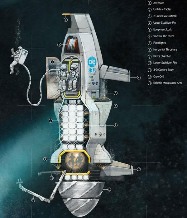 De denktank buigt zich over alle mogelijke manieren om een kijkje in Europa's oceaan te nemen. De cryosub is er daar één van. Het is een bemande onderzeeër die zich met behulp van hitte een weg door het ijs baant en uiteindelijk in de oceaan belandt, waar astronauten monsters kunnen verzamelen. Afbeelding: Evan Twyford.