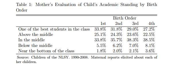 Afbeelding: Strategic Parenting, Birth Order and School Performance, V. Joseph Hotz / Juan Pantano.