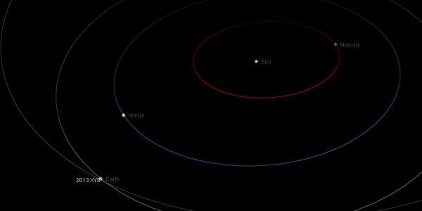 De baan van de planetoïde. Afbeelding: The Virtual Telescope Project.