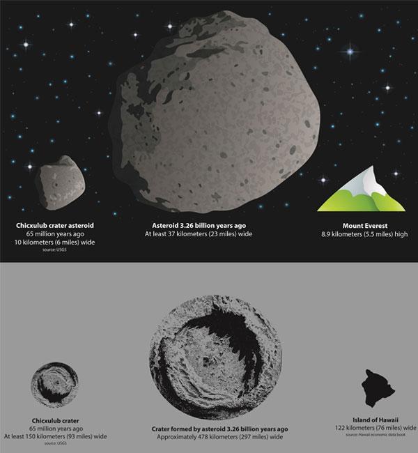 De planetoïde die 3,26 miljard jaar geleden op aarde insloeg in vergelijking met de planetoïde die de dinosaurussen van de aarde veegde (links) en de Mount Everest (rechts). Onder ziet u de kraters die beide planetoïden veroorzaakten in vergelijking met Hawaii. Afbeelding: American Geophysical Union.