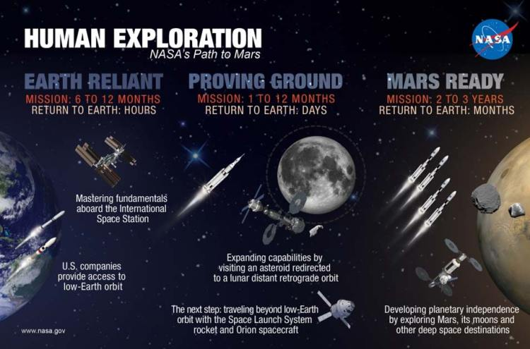 Zo ziet NASA het pad naar Mars ruwweg voor zich. Afbeelding: NASA.